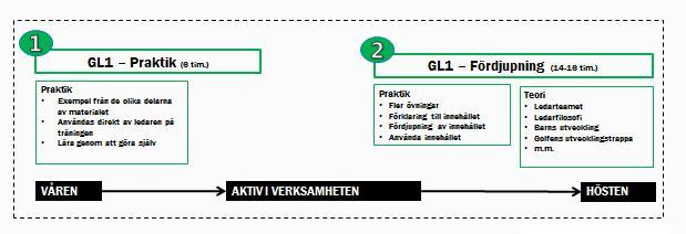 GL1 schematisk beskrivning